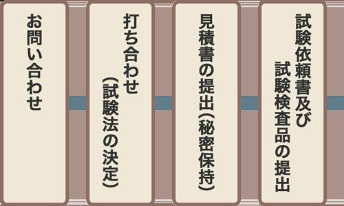 試験委託の手順1